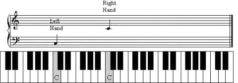 Bass and Middle C on Keyboard
