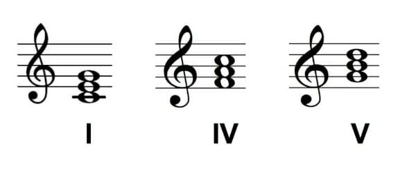 Primary chords in C major.