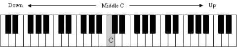 Piano Keyboard with Middle C