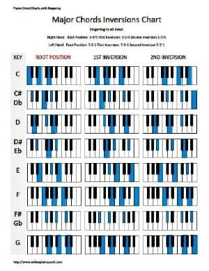 This is a photo of Piano Scales Printable with regard to pdf
