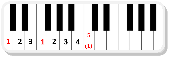 Piano Scale Chart