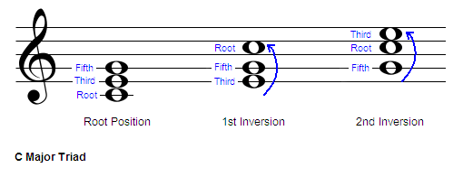 Image result for root position chord images