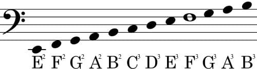 Bass Clef and Notenames