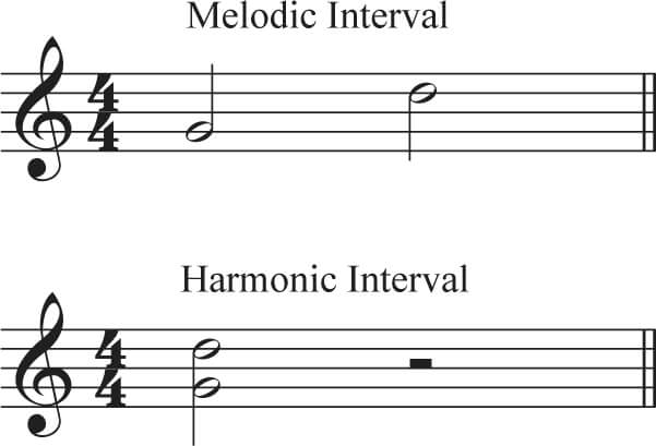 Image Result For Music Theory Help