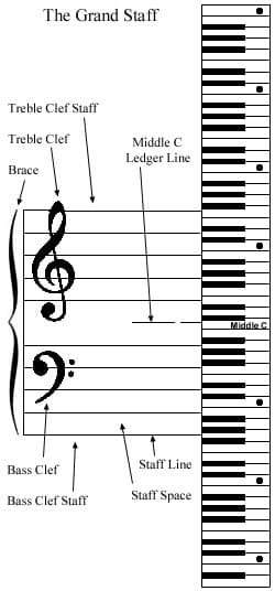 Bass and Treble Clef Notes.