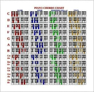 how to change guitar chords to piano chords