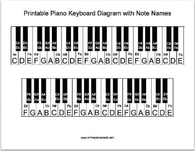 photograph relating to Piano Flash Cards Printable named Printable Piano Keyboard Diagram