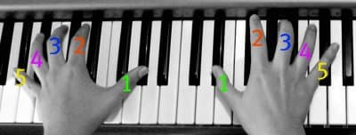 Piano Fingering Rules