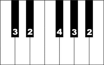 Black key fingering
