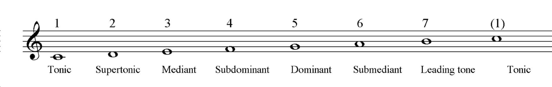 Enharmonic pitches